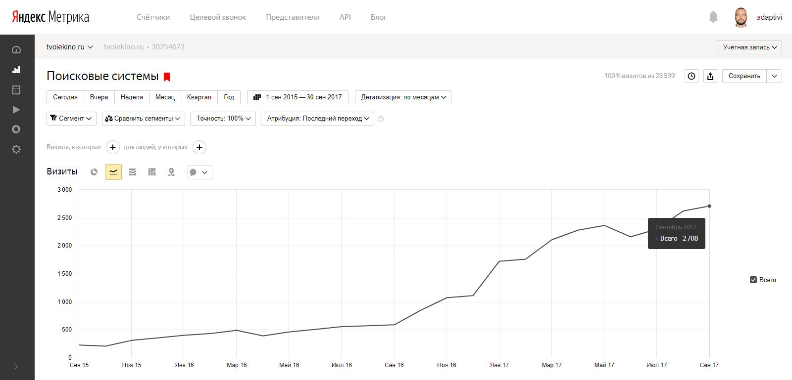 Продвижение сайта tvoiekino.ru
